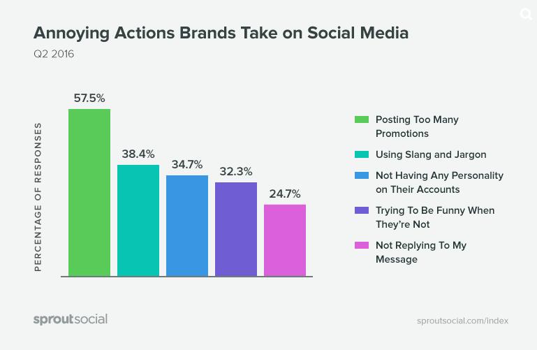 perché smettiamo seguire brand sui social - sproutsocial