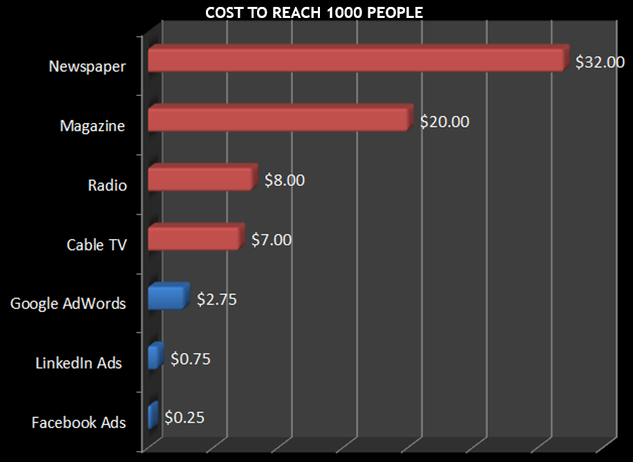 facebook ads vs altri media