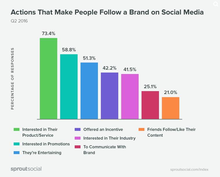 perché seguiamo brand nei social